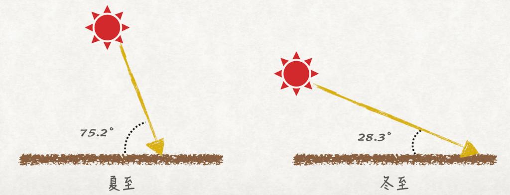 間取りづくり 仙台季節毎太陽高度図