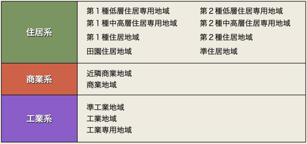 間取り図作成 用途地域一覧