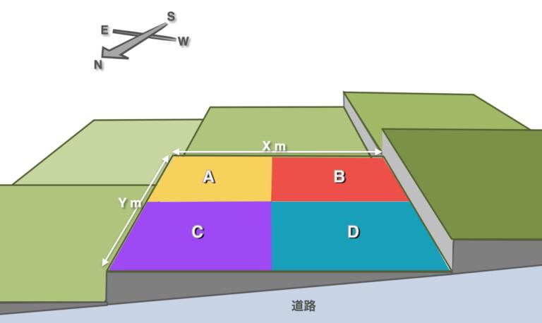 新築間取り図作成時の土地分析資料